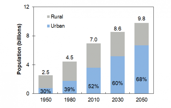 World Population, Urban and Rural, 1950-2050