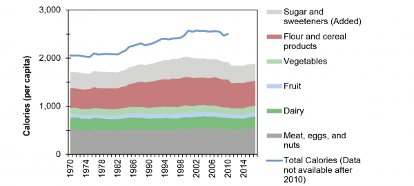 U.S. Daily Per Capita Caloric Intake by Food Type, 1970-2015 (Exclude Added fats and oils and dairy fats category)