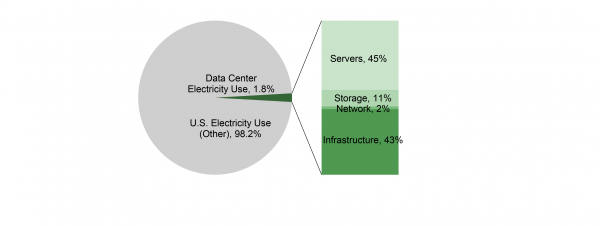 Electricity Use by U.S. Data Centers, by End Use