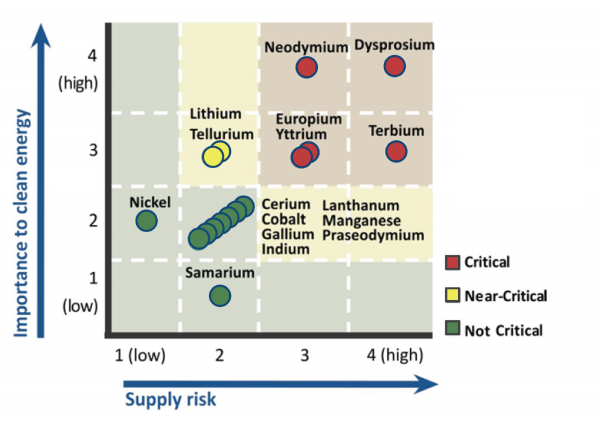 Materials Criticality Matrix, Medium Term (2015-2025)