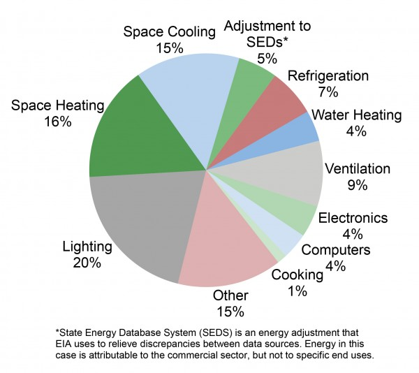 U.S. Commercial Sector Primary Energy End Use, 2010