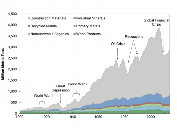 U.S. Nonfuel Material Consumption, 1900-2014