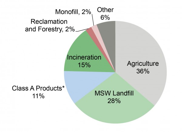 Biosolids Use and Disposal