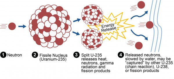 Fission of Uranium-235 in a Nuclear Reactor