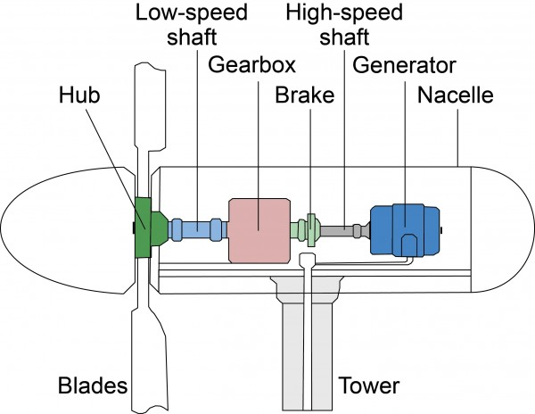 Wiring Diagram Wind Turbine : Wind energy factsheet center for sustainable systems