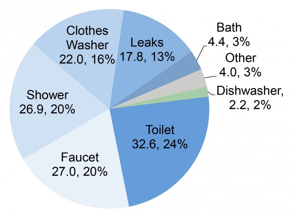 North American Household Water Use
