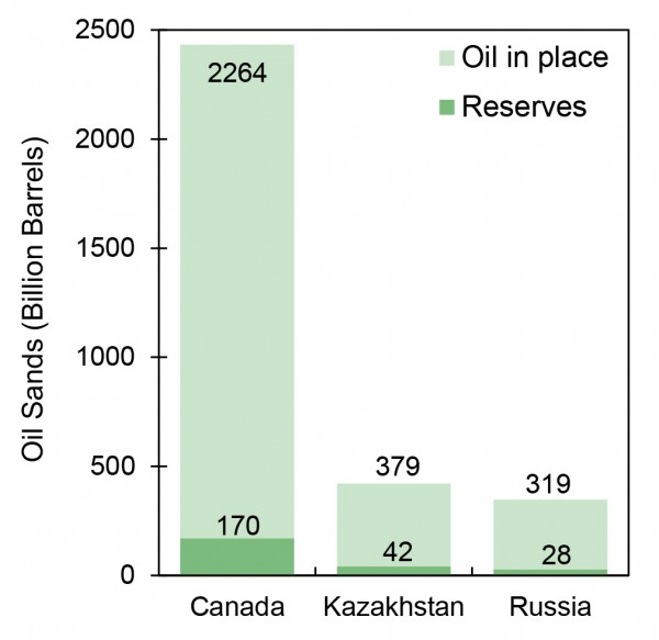 Oil Sands Resources, Top 3 Countries