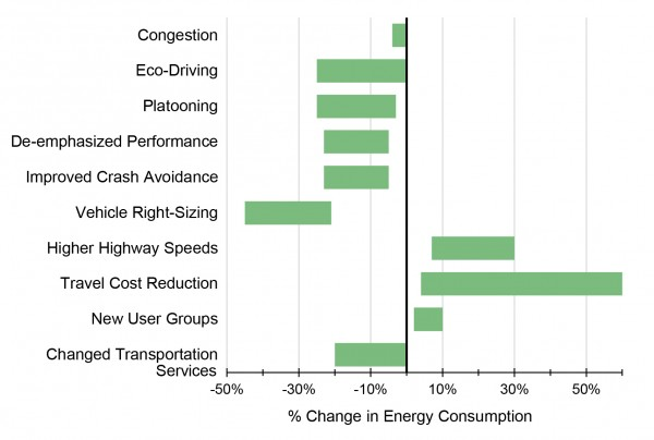 Projected Fuel Consumption Impact Ranges