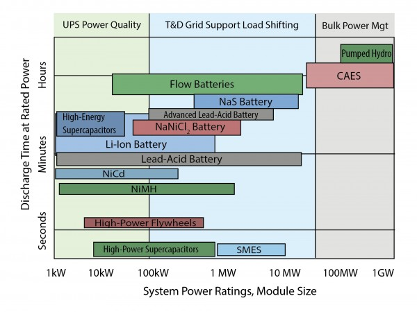 Characteristics of Energy Storage Technologies