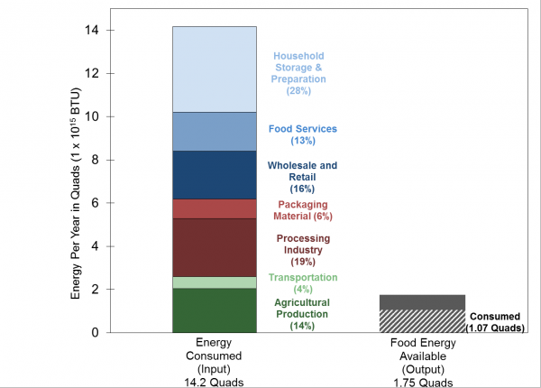 Energy Flow in the U.S. Food System