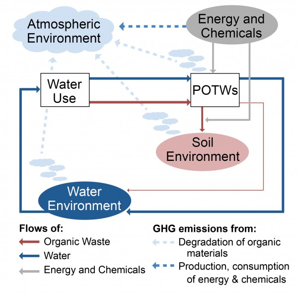 Life Cycle Impact of Wastewater Treatment Systems