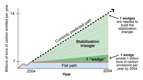 Stabilization Wedges