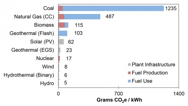 GHG Emissions from Power Generation