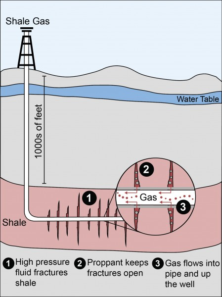 Hydraulic Fracturing Horizontal Well