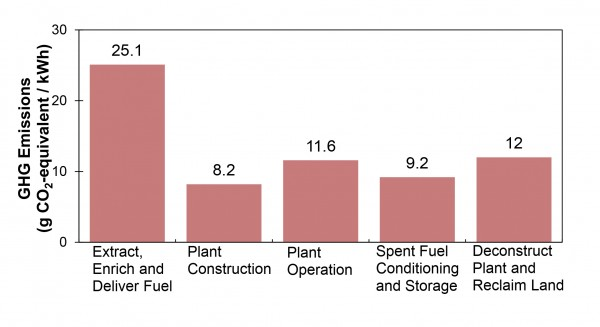 Life Cycle GHG Emissions of Nuclear Power
