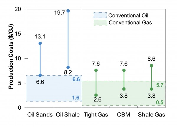 Production Cost Ranges, Conventional and Unconventional Fossil Fuels